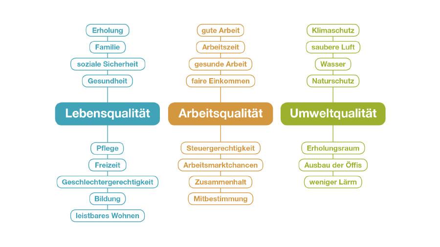 Grafische Illustration der AK-Forderungen an die neue Bundesregierung. © AK