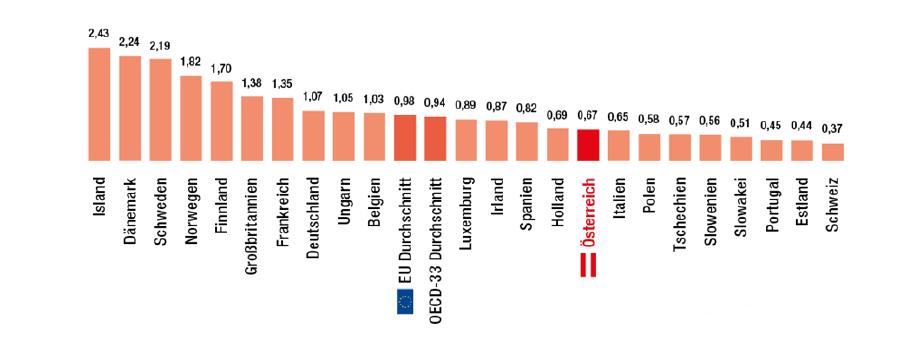 Grafik © OECD