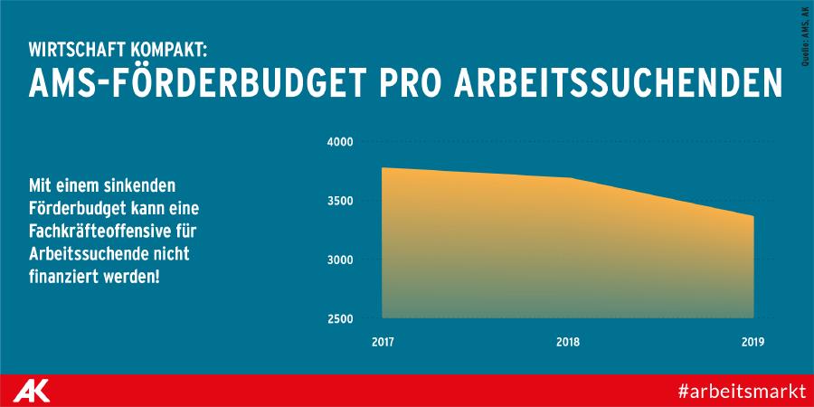 AMS-Budget pro Arbeitssuchenden © AK