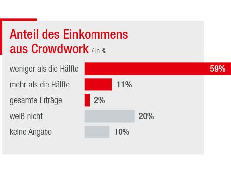 Anteil des Einkommens aus Crowdwork © José Koll, AK Wien