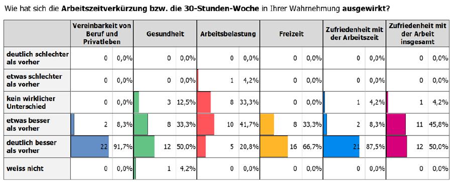 Ergebnis der Beschäftigtenbefragung, Antworten und prozentuale Verteilung © Ximes