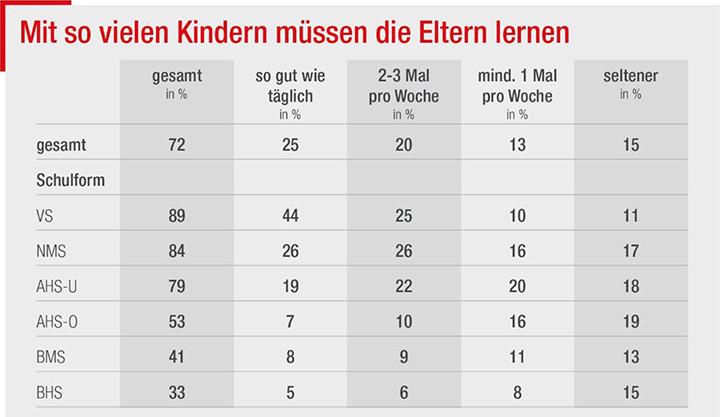 3 Viertel der Kinder brauchen die Eltern zum Lernen © AK