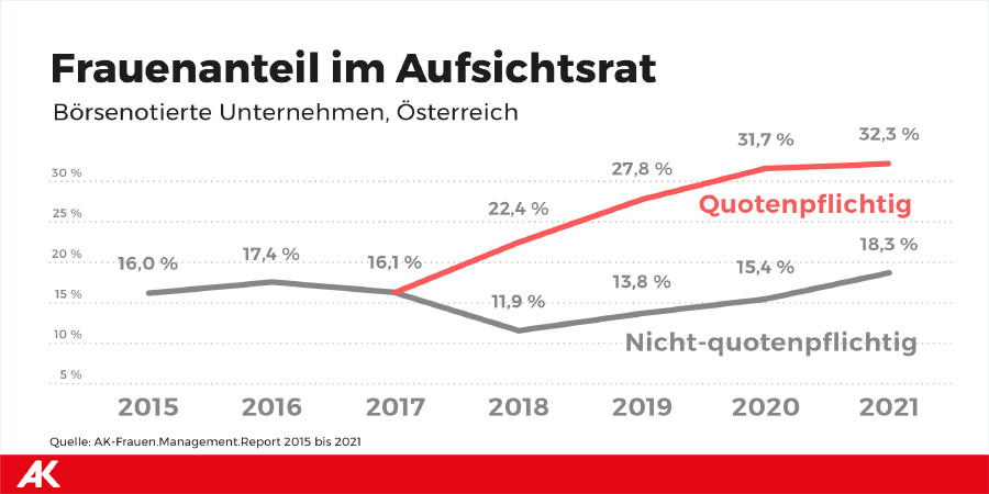 Grafik © Frauen.Management.Report.2021, AK Wien