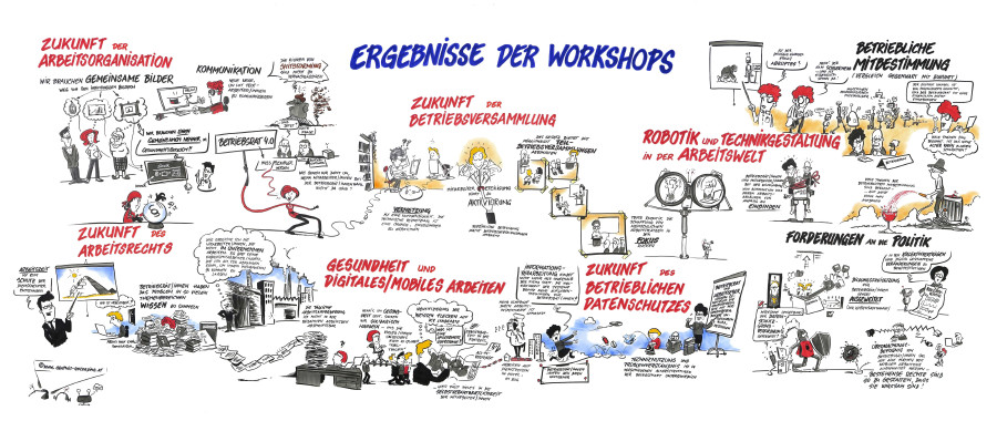 Graphic Recording 2 © www.graphic-recording.at, www.graphic-recording.at