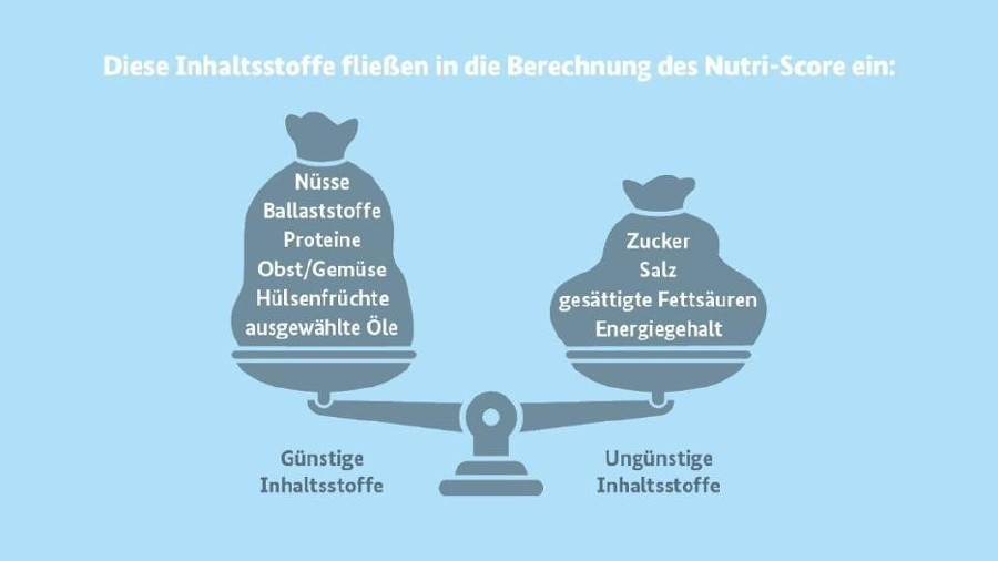 Tabelle © bmel.de