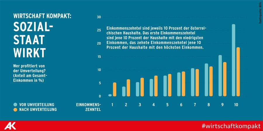 Grafik zeigt, wer von der Umverteilung profitiert © Tea Mina Jaramaz