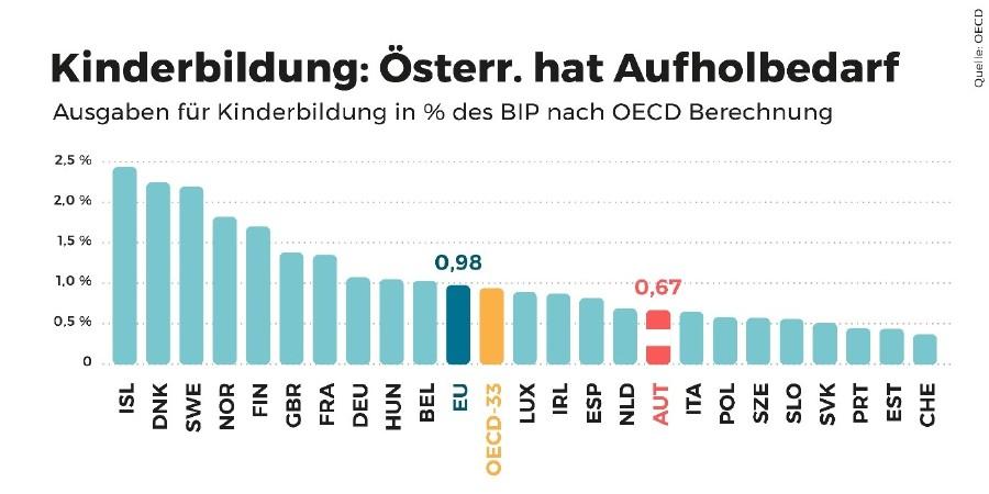 Kinderbildung: Österreich hat Aufholbedarf © OECD