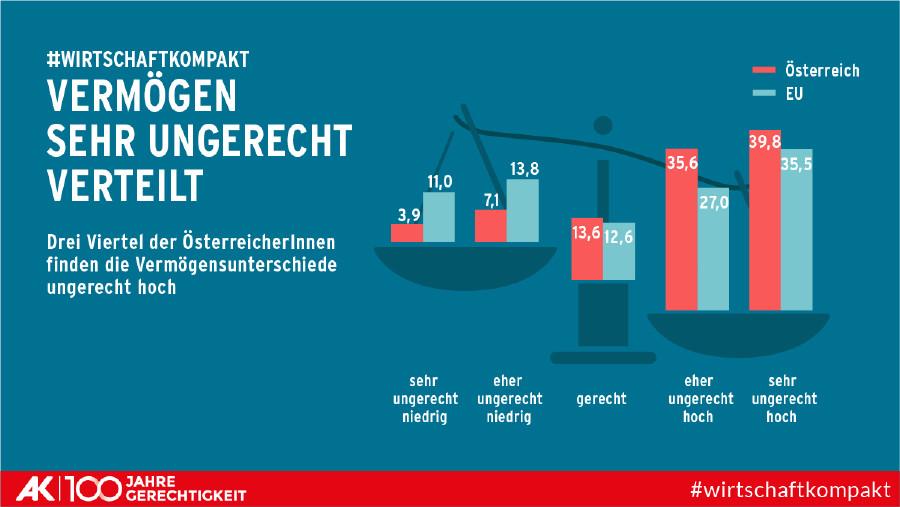 Die Grafik zeigt die - in Österreich sehr ungerechte - Verteilung von Vermögen © AK Wien